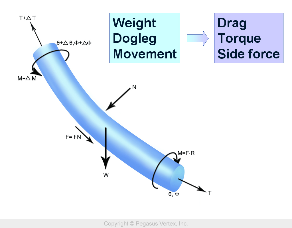 Torque and drag calculation