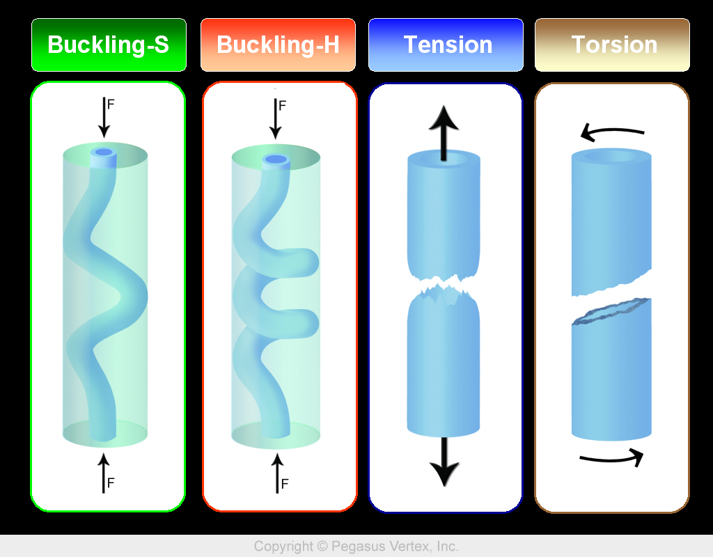 Buckling-Tension-Torsion