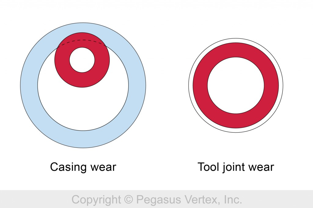 Casing and Tool joint Wear