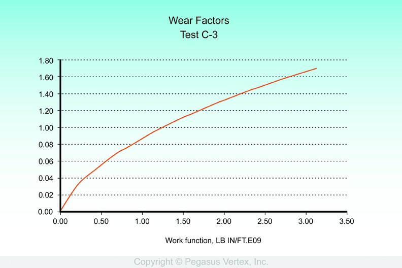 Differential wear factor