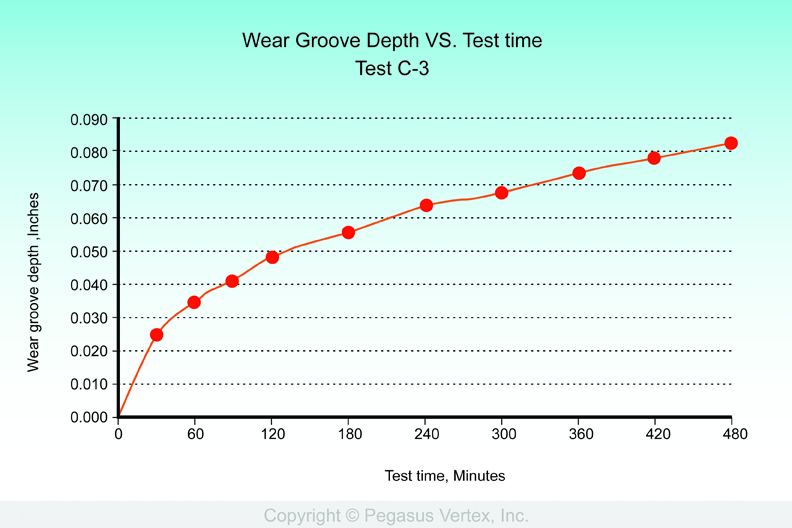 Figure 1: Wear groove depth vs. elapsed test time plot