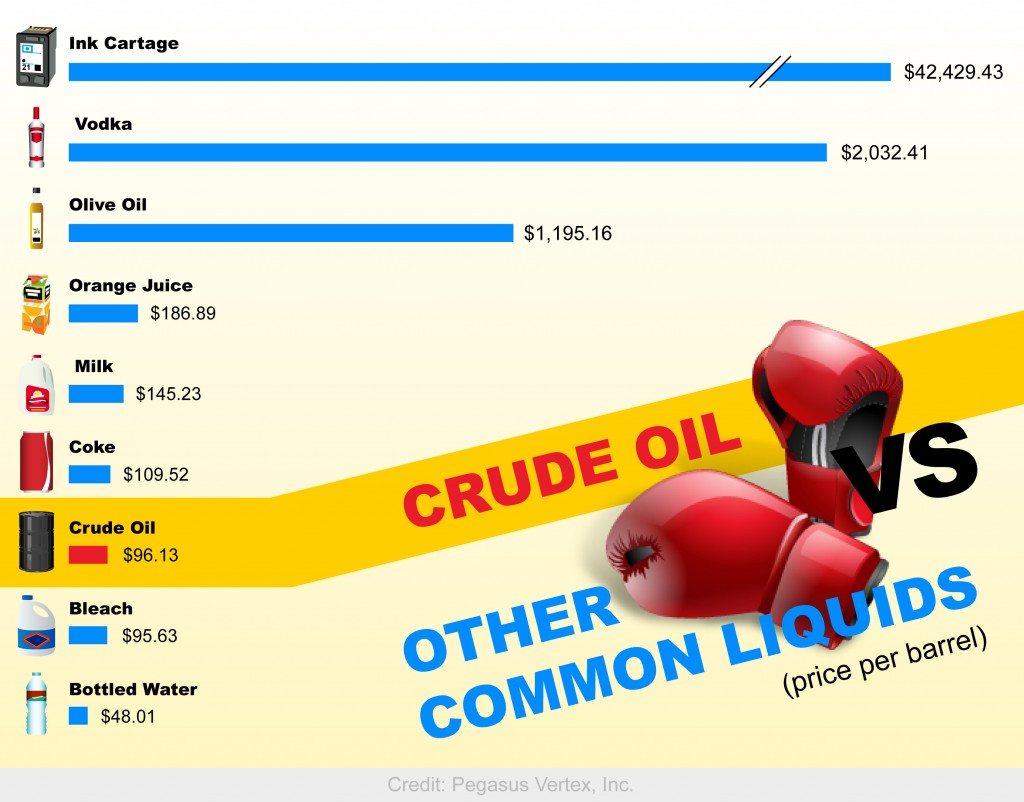 Crude Oil VS Other Common Liquids