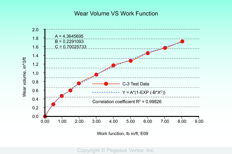 Figure 1: Wear Groove Volume vs. Work Function