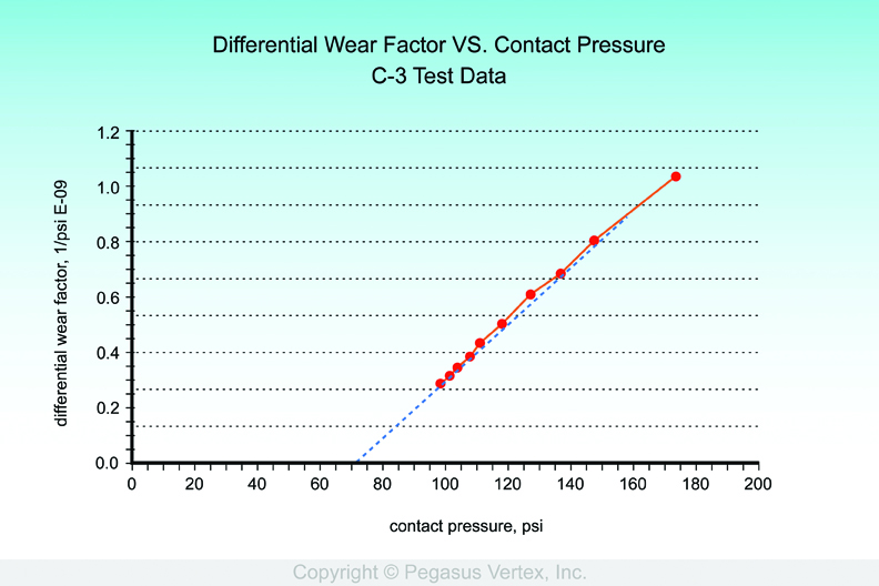 Figure 2: Differential Wear Factor vs. contact pressure.