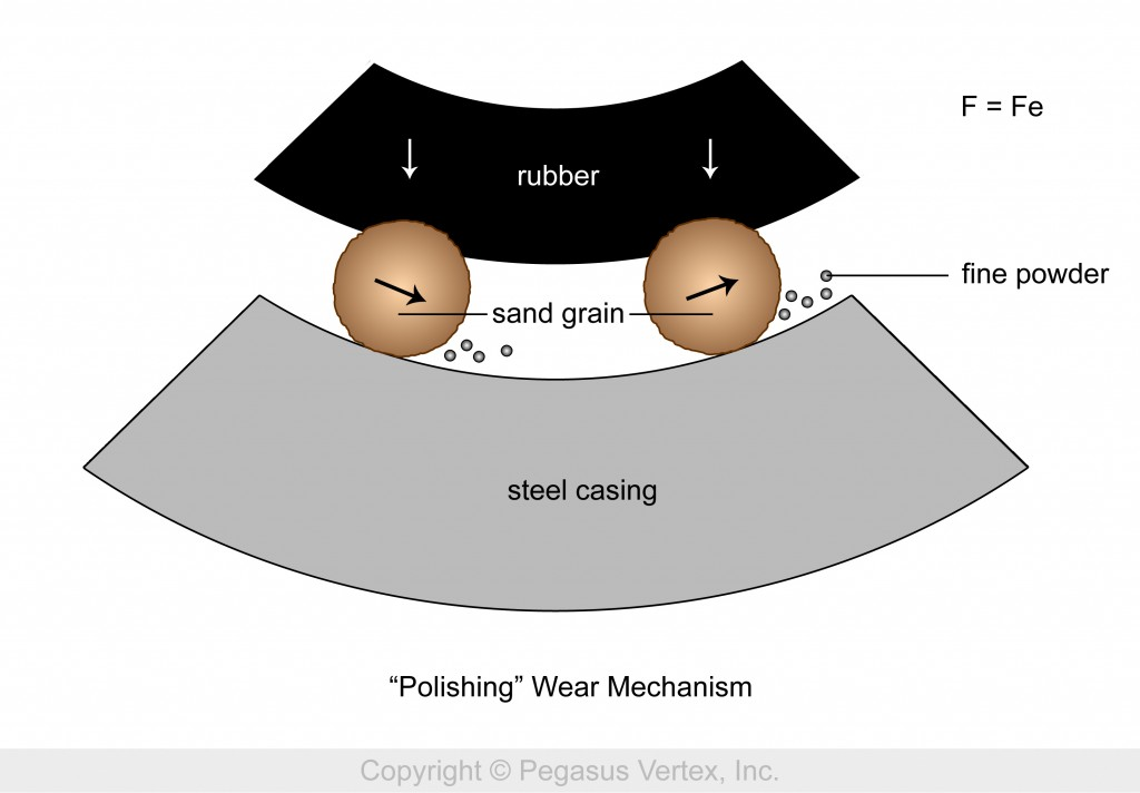 The Mechanism of Polishing