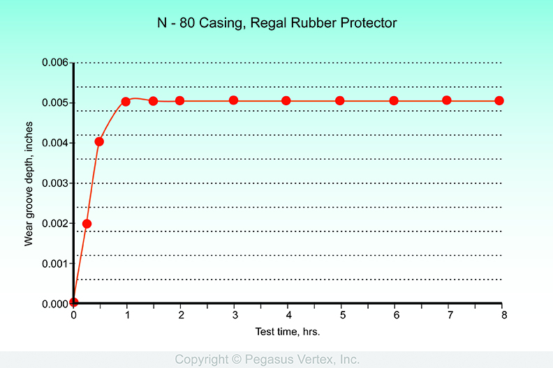 Wear Test of Rubber Pipe Protector