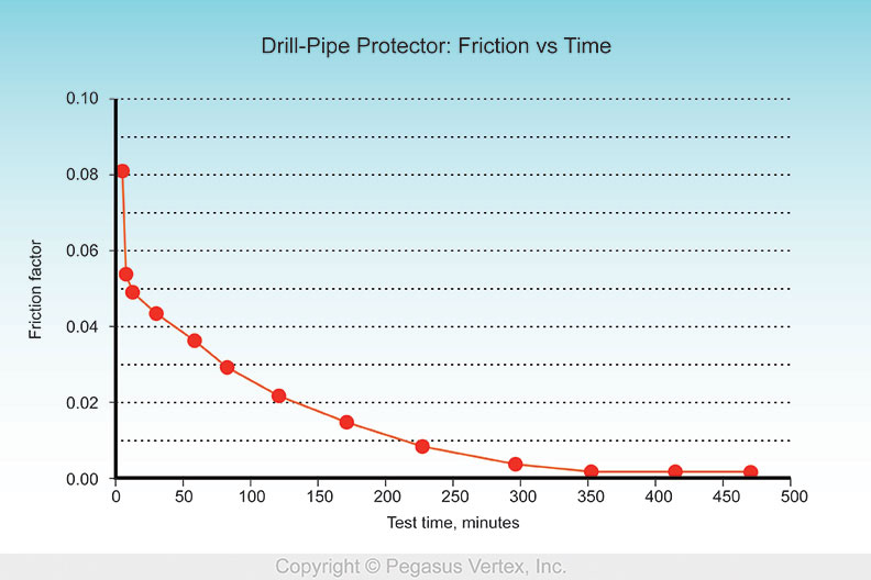 Drill Pipe Protector Friction VS Time