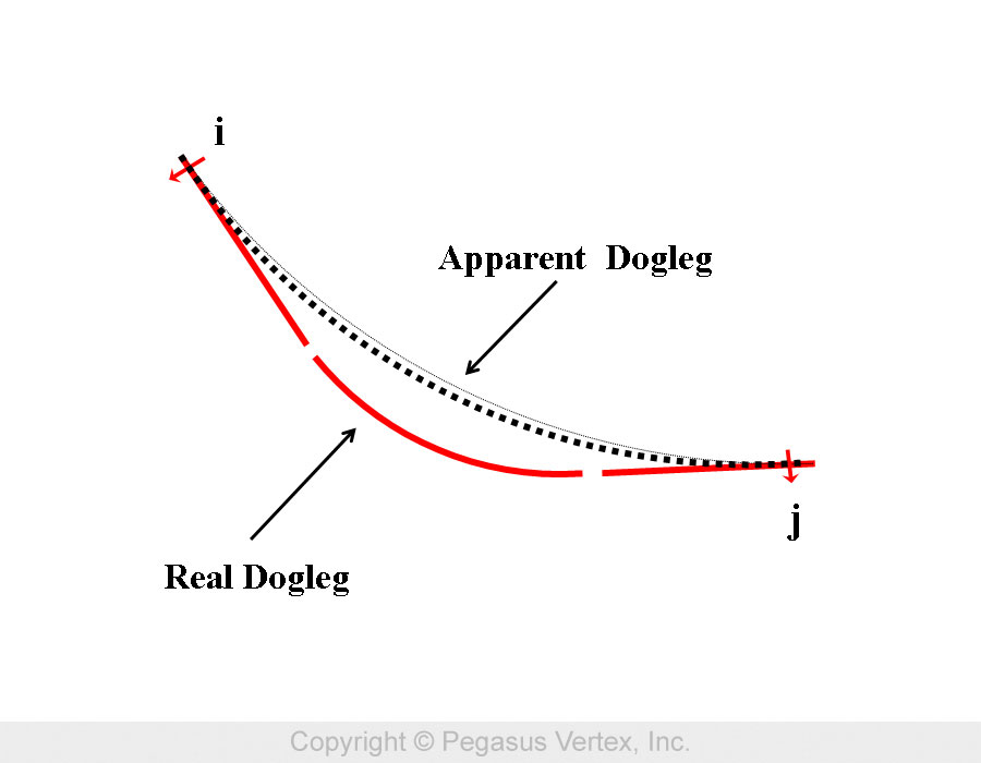 Real and Apparent Dogleg