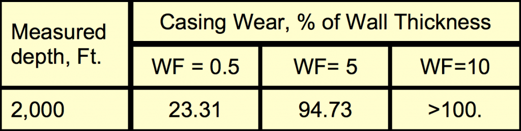 Critical Casing Wear Values