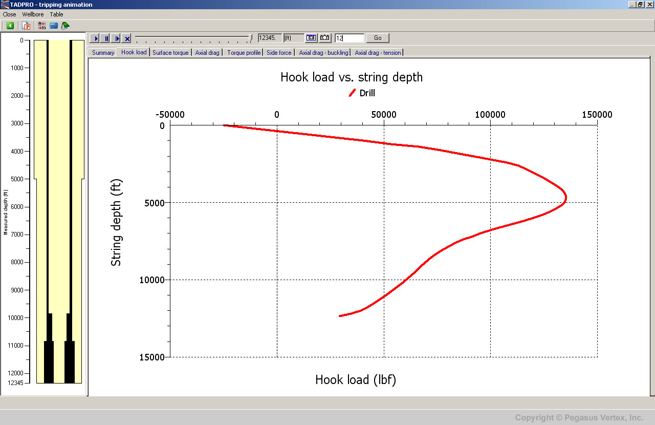 Hook Load Predicted By TADPRO | Pegasus Vertex, Inc.