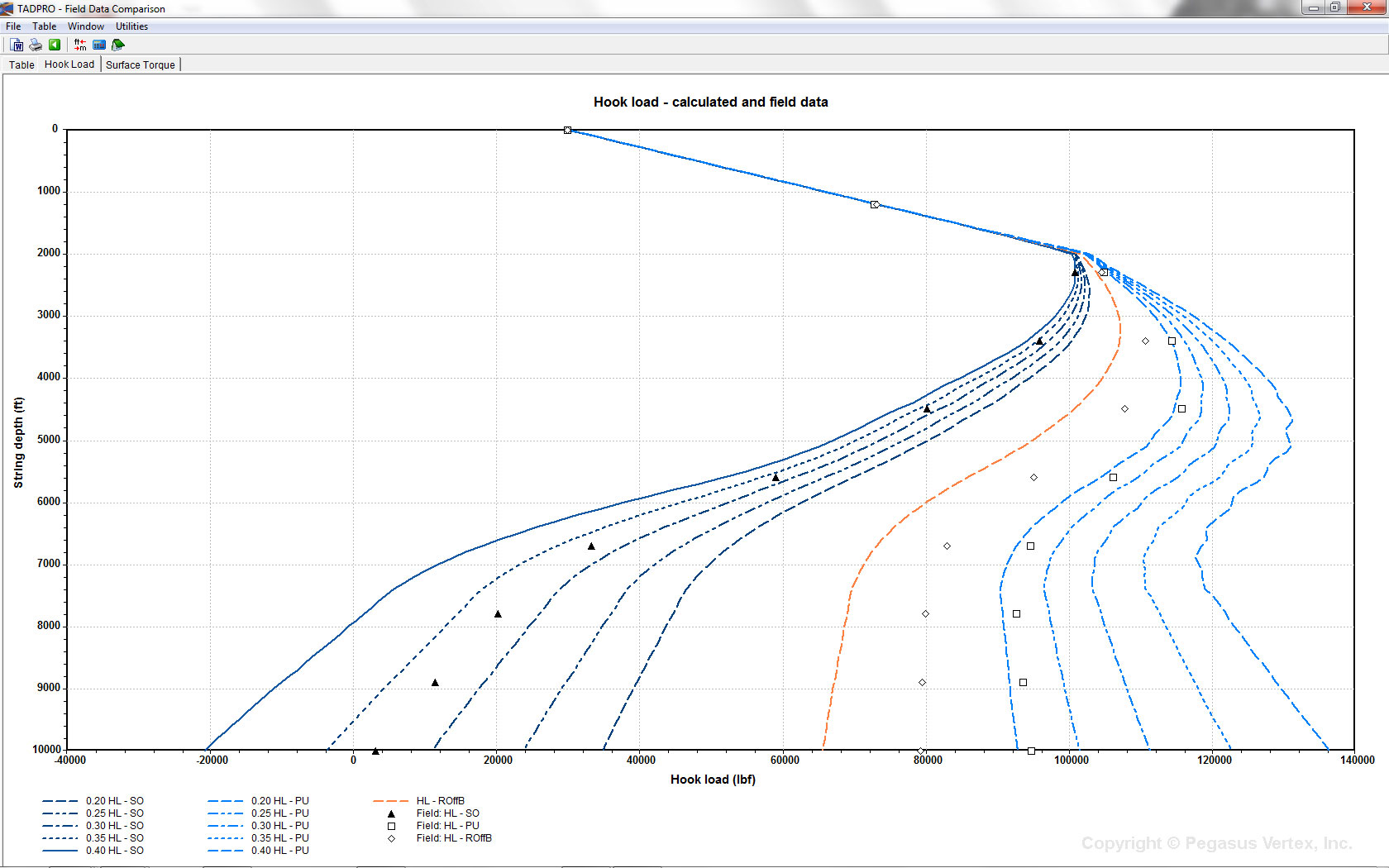 Hook Load Prediction Using TADPRO (torque and drag model).
