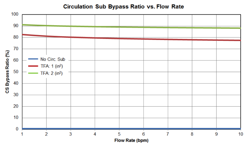 Figure 10: Circulation Sub Bypass Ratio vs Flow Rate