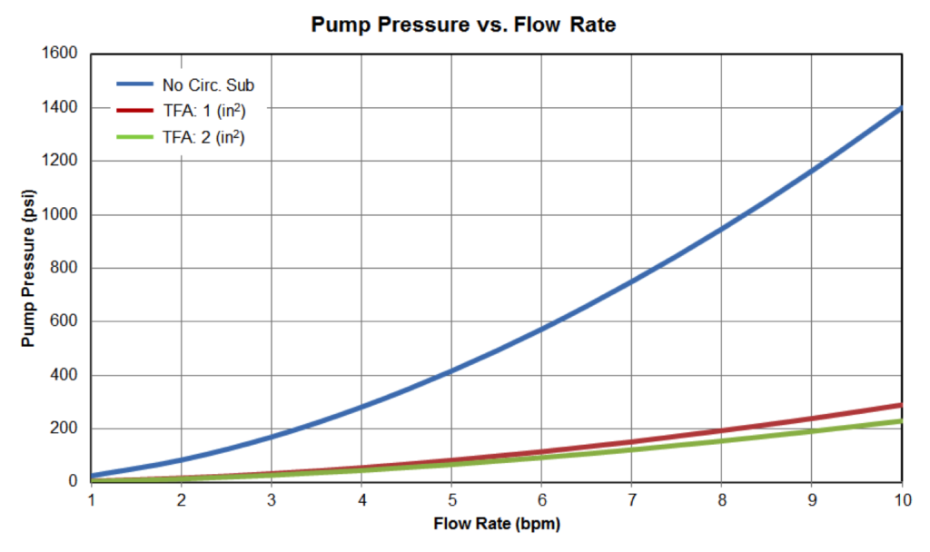 Figure11: Pump Pressure vs Flow Rate