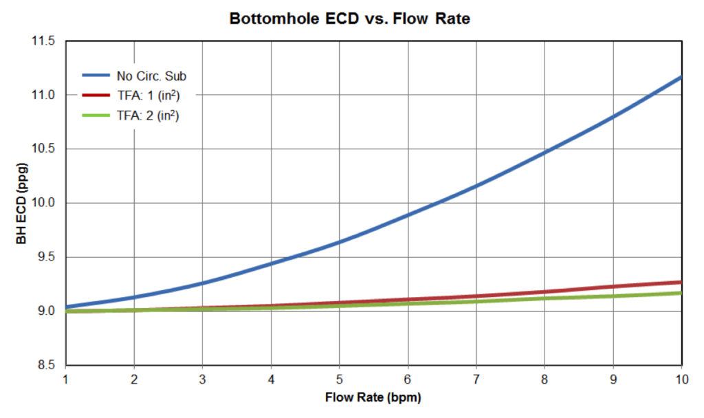 Figure12: Bottom Hole ECD vs Flow Rate