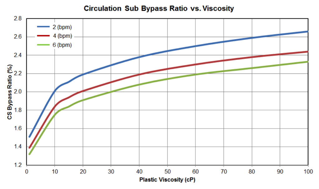 Figure 13: Circulation Sub Bypass Ratio vs Fluid Viscosity