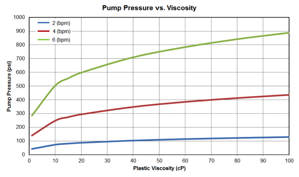 Figure 14: Pump Pressure vs Fluid Viscosity