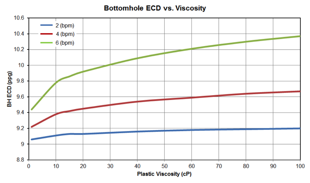 Figure 15: Bottom Hole ECD vs Fluid Viscosity