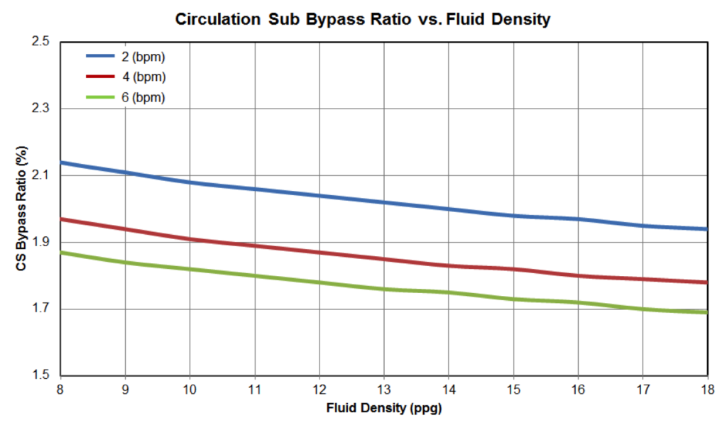 Figure 16: Circulation Sub Bypass Ratio vs Fluid Density