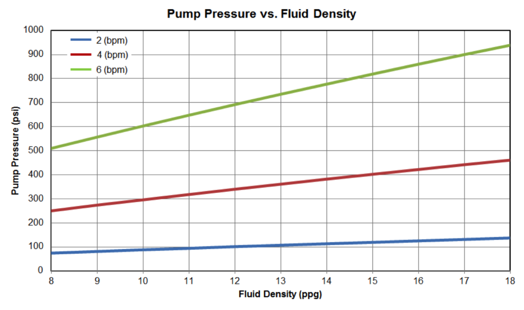 Figure 17: Pump Pressure vs Fluid Density