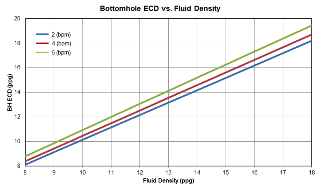 Figure 18: Bottom Hole ECD vs Fluid Density