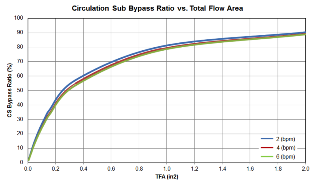 Figure4: Circulation Sub Bypass Ratio vs TFA