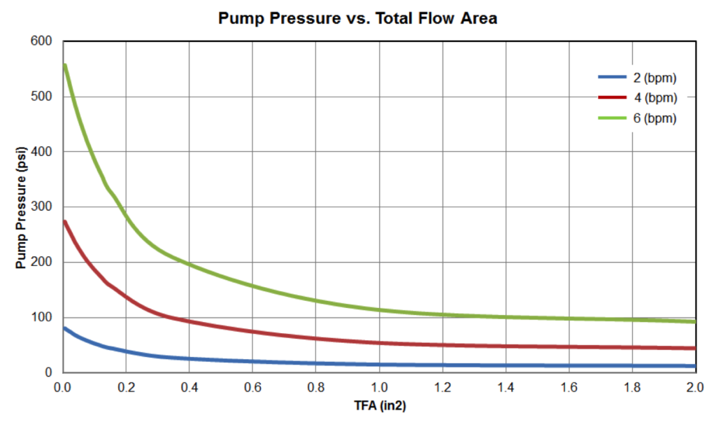Figure5: Pump Pressure vs TFA