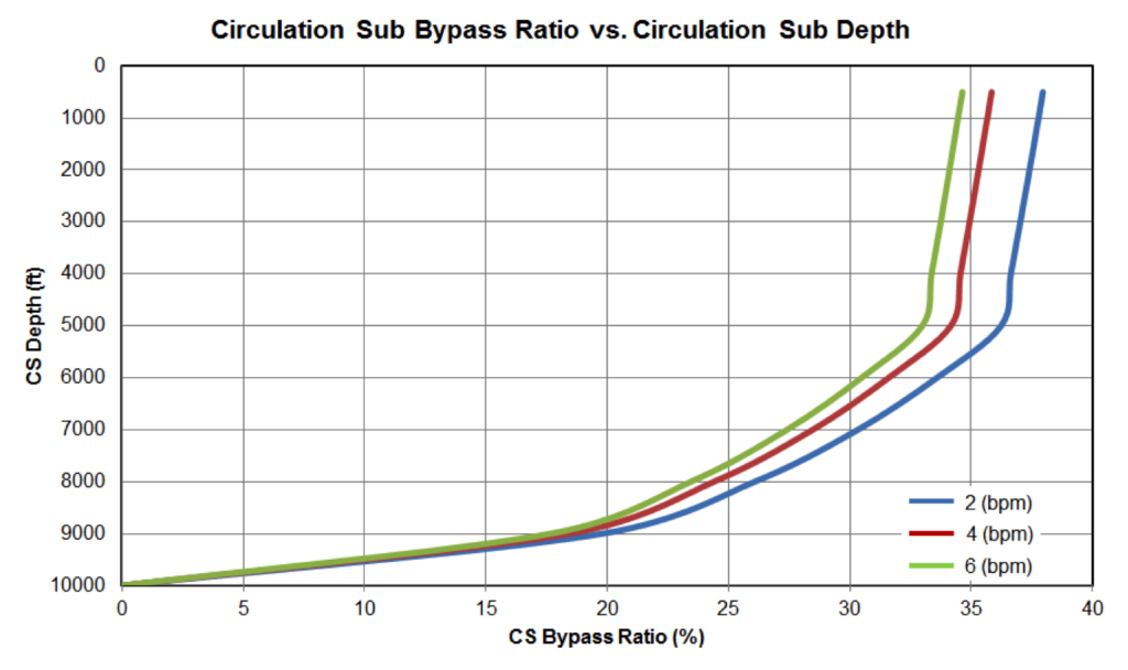 Figure7: Circulation Sub Bypass Ratio vs Circulation Sub Depth