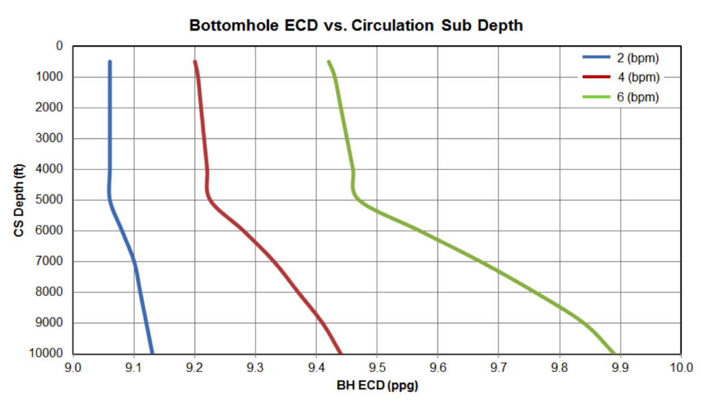 Figure9: Bottom Hole ECD vs Circulation Sub Depth