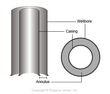 Annulus | Drilling Glossary Illustration