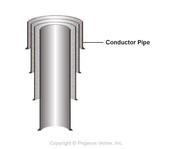 Conductor Pipe | Drilling Glossary Illustration